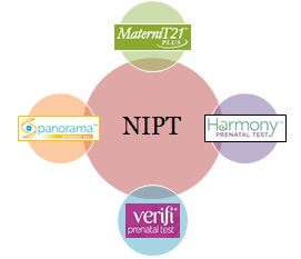 Fig. 1 U.S. NIPT Brands